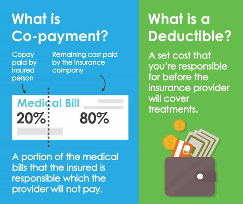 What is a Copayment? What is a Deductible?