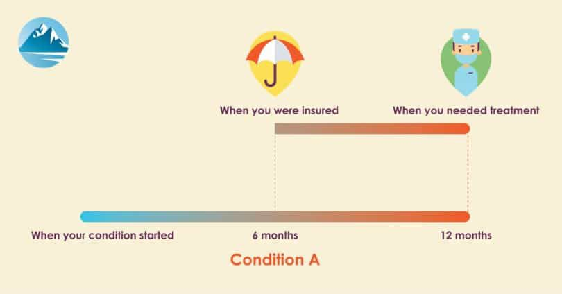 Pre-Existing Conditions - Timeline