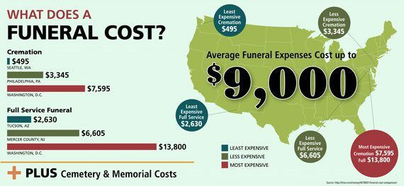 What Does a Funeral Cost?