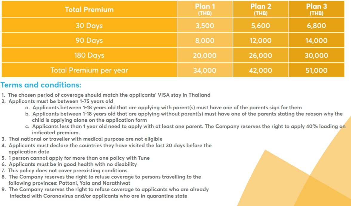 Luma Thailand Pass Premiums