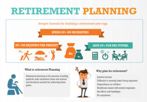 RETIREMENT PLANNING Infographics 1.1