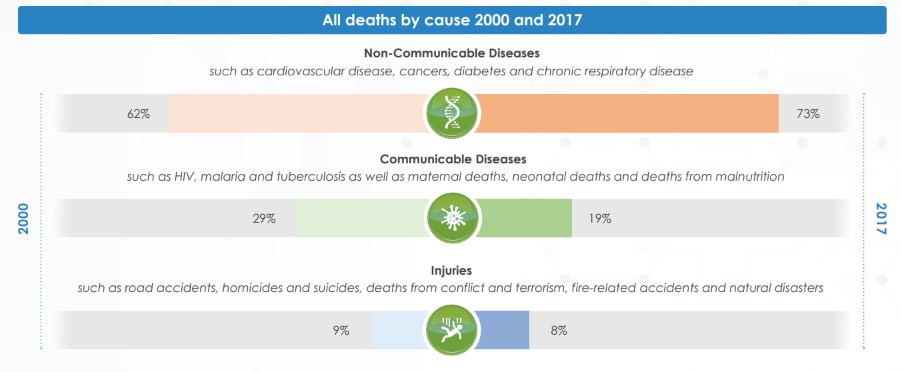 Life Insurance Cause by Death 2000-2017